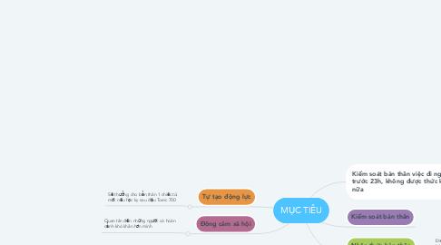 Mind Map: MỤC TIÊU