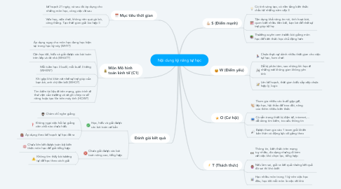 Mind Map: Nội dung kỹ năng tự học
