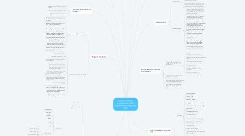 Mind Map: Analisis Kesiapan Implementasi Kelas Standar Rawat Inap (KRI) JKN