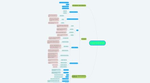 Mind Map: ESTILOS DE APRENDIZAJE Y DISEÑO DE MATERIALES