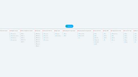 Mind Map: Ноутбуки