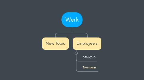 Mind Map: Werk
