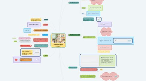 """Mind Map: """"Stéréotypes sur la France"""""""