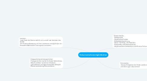 Mind Map: Dokumentationsmöglichkeiten