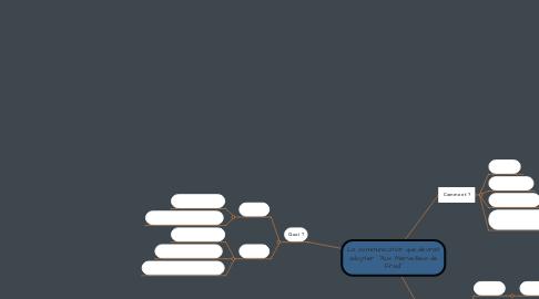"""Mind Map: La communication que devrait adopter  """"Aux Merveilleux de Fred"""""""