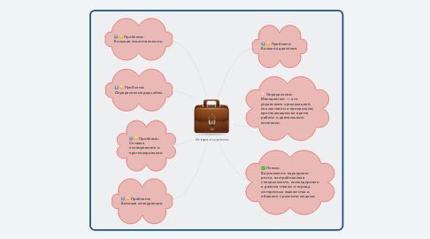 Mind Map: Менеджмент и управление