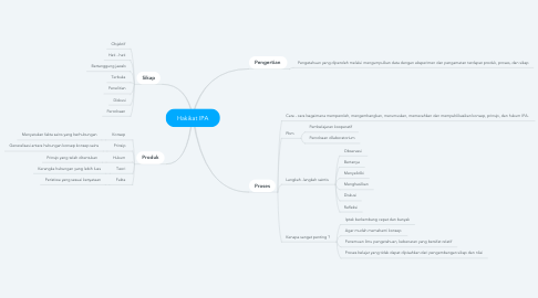 Mind Map: Hakikat IPA