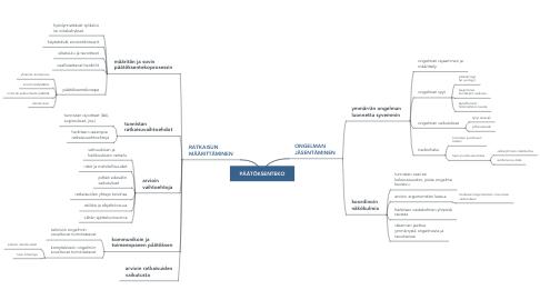 Mind Map: VUCA-TAIDOT