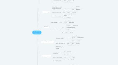 Mind Map: PROPIEDADES FÍSICO-QUÍMICO