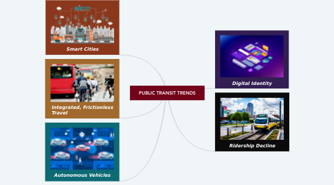 Mind Map: PUBLIC TRANSIT TRENDS