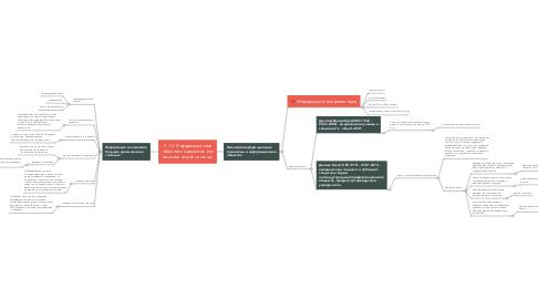 Mind Map: Л 1.2: Информационное общество и развитие его экономической системы