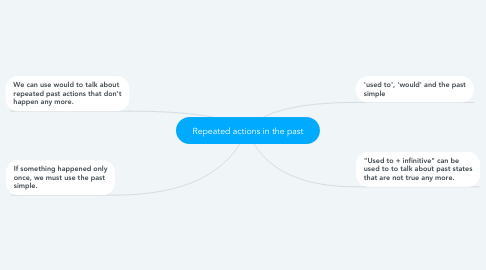 Mind Map: Repeated actions in the past