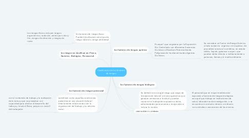 Mind Map: Clasificación de los factores de riesgos