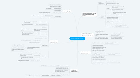 Mind Map: Social Work with Groups
