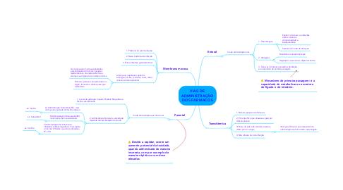Mind Map: VIAS DE ADMINISTRAÇÃO DOS FÁRMACOS