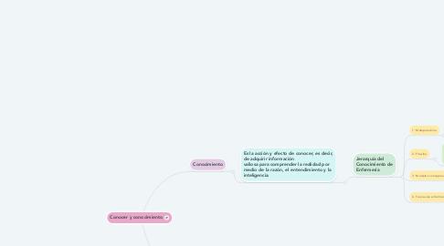Mind Map: Conocer y conocimiento