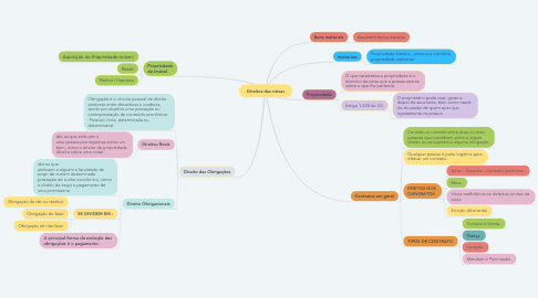 Mind Map: Direitos das coisas