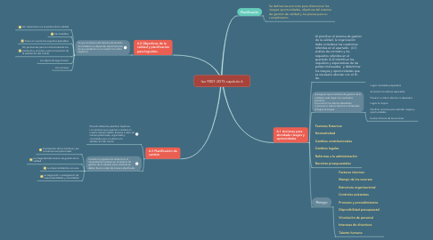 Mind Map: Iso 9001-2015 capitulo 6