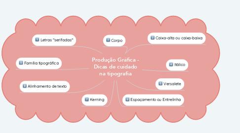 Mind Map: Produção Gráfica - Dicas de cuidado na tipografia