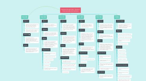 Mind Map: Aspectos Sustanciales - Normas Internacionales de Auditoria