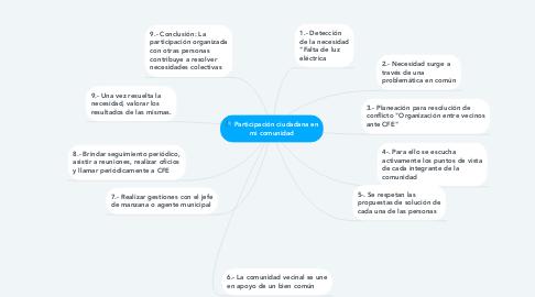 Mind Map: Participación ciudadana en mi comunidad