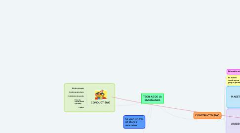 Mind Map: TEORIAS DE LA ENSEÑANZA