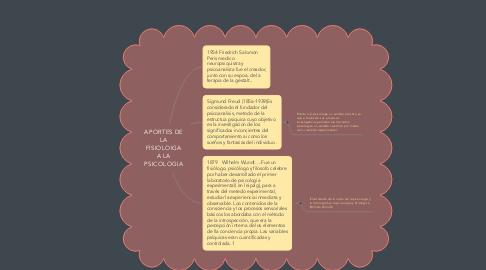 Mind Map: APORTES DE LA FISIOLOIGA A LA PSICOLOGIA