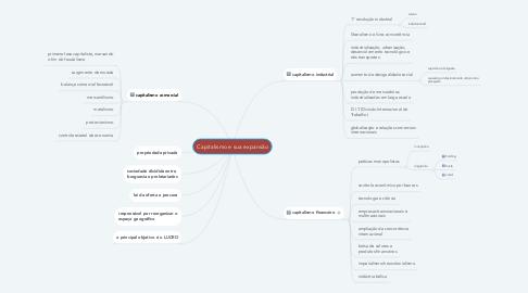 Mind Map: Capitalismo e sua expansão