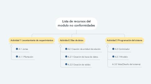 Mind Map: Lista de recursos del modulo no conformidades