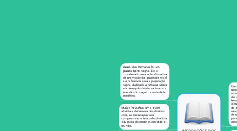 Mind Map: INSPIRAÇÕES DOS DIREITOS HUMANOS