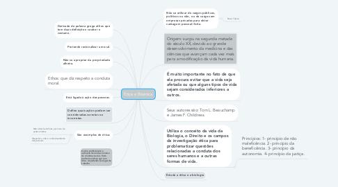 Mind Map: Ética e Bioética