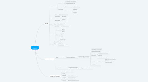 Mind Map: Secondary Assessment