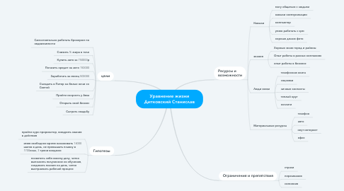 Mind Map: Уравнение жизни Дитковский Станислав