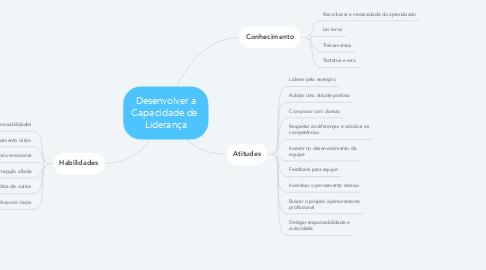 Mind Map: Desenvolver a Capacidade de  Liderança