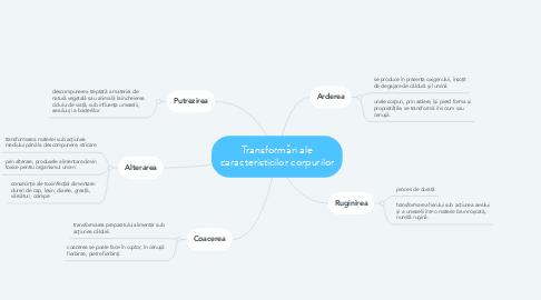 Mind Map: Transformări ale caracteristicilor corpurilor