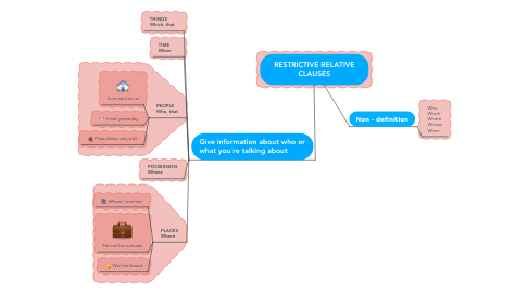 Mind Map: RESTRICTIVE RELATIVE CLAUSES