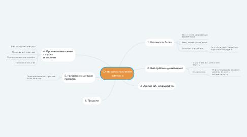 Mind Map: Схема построения запуска
