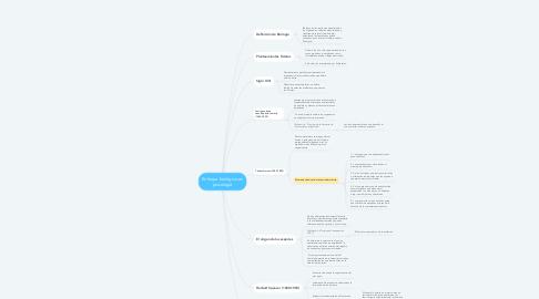Mind Map: Enfoque biológico en psicología
