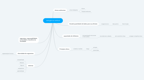Mind Map: inteligência artificial
