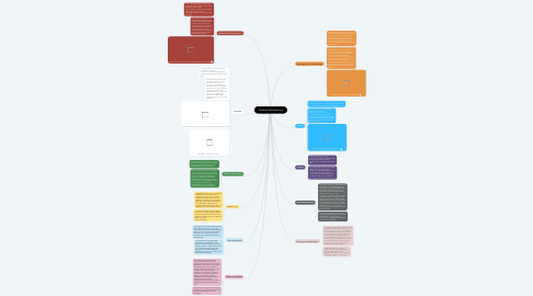 Mind Map: Cultural Anthropology