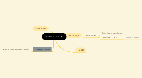 Mind Map: Nativos digitais