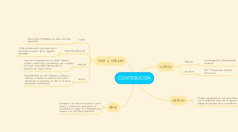 Mind Map: CONTRIBUCION