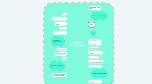 Mind Map: O Quadrilátero da Formação para a Área da Saúde: Ensino, Gestão, Atenção e Controle Social