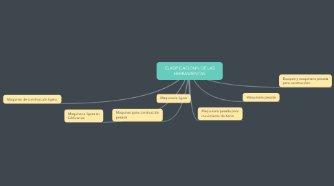 Mind Map: CLASIFICACIONN DE LAS HERRAMIENTAS