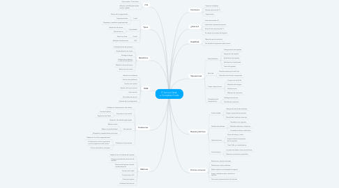 Mind Map: IT Service Desk  a Complete Guide