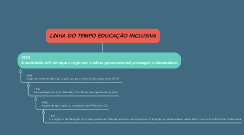 Mind Map: LINHA DO TEMPO EDUCAÇÃO INCLUSIVA