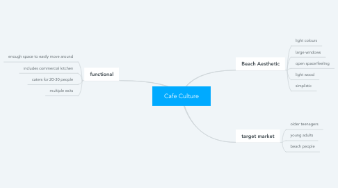Mind Map: Cafe Culture