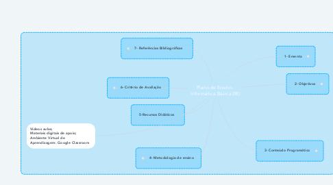 Mind Map: Plano de Ensino- Informática Básica (IB)