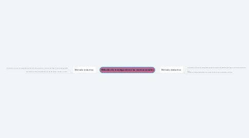 Mind Map: Métodos de investigación en las ciencias sociales