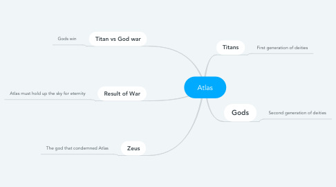 Mind Map: Atlas